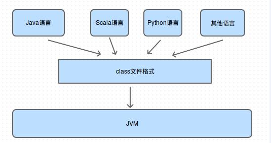 java-class