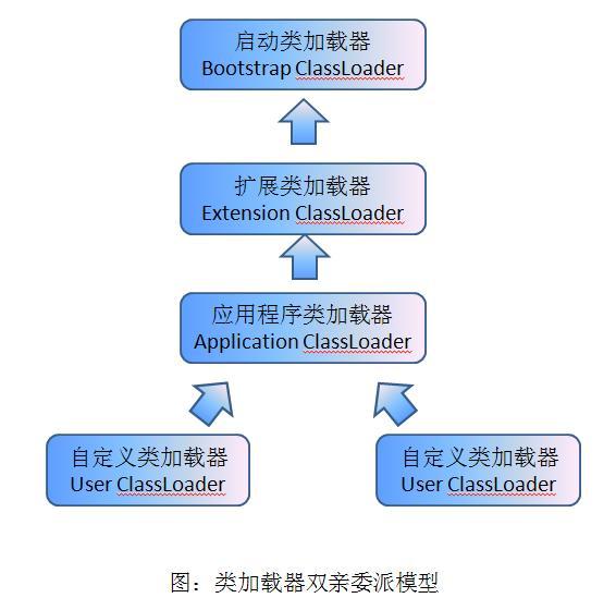 java-classloader-model