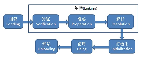 java-classloader-process