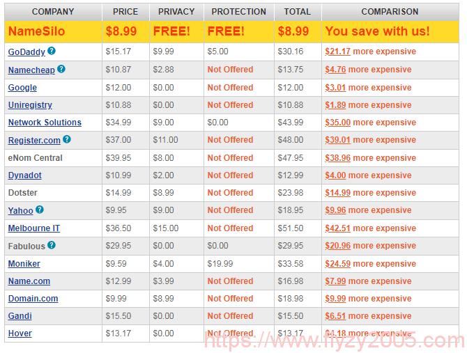 namesilo-compare-price