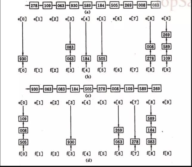 radix-sort-1