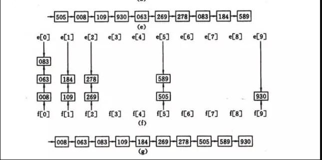 radix-sort-2