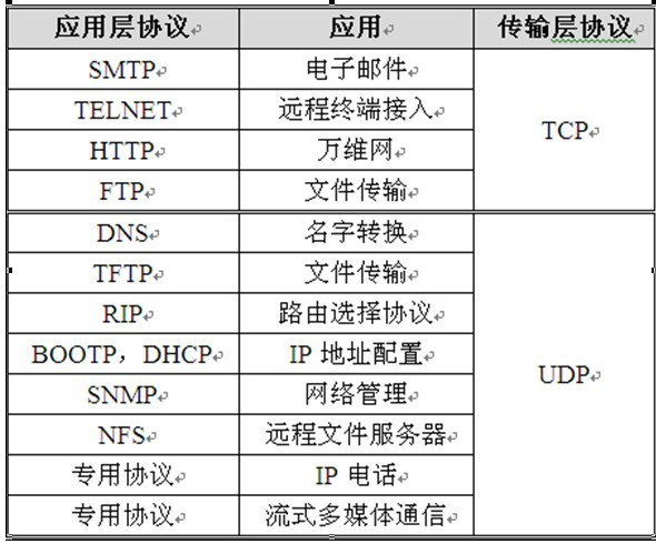 tcp-udp-application
