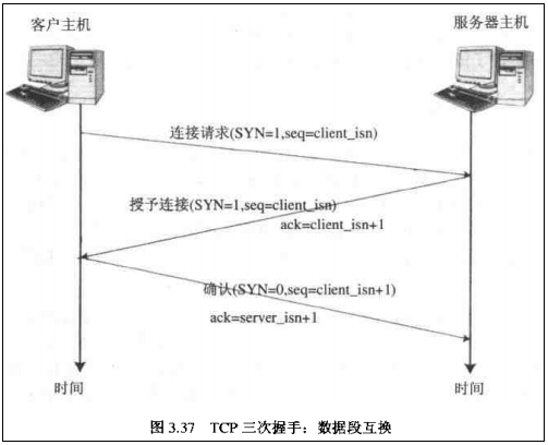 TCP-established