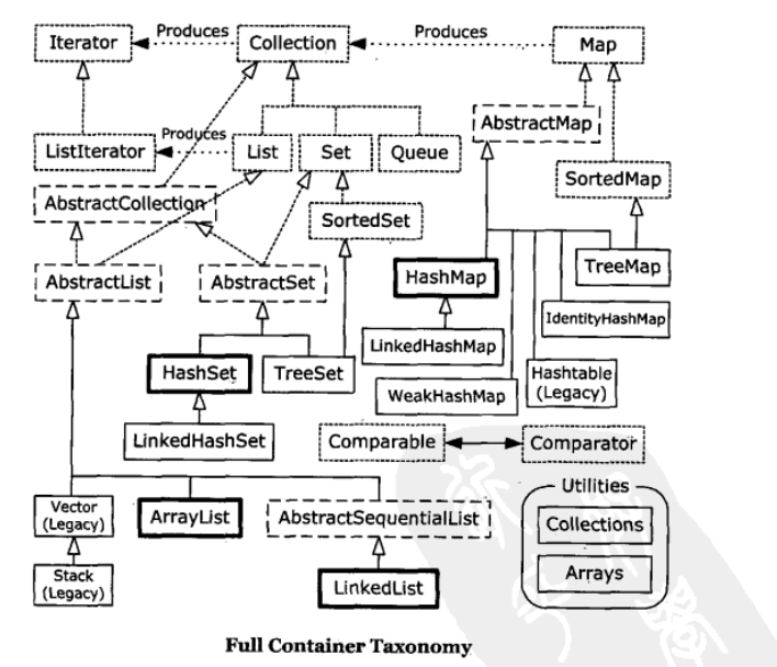 container-taxonomy-min