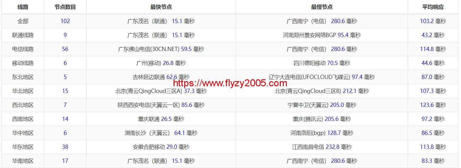 阿里云香港24全国Ping延迟