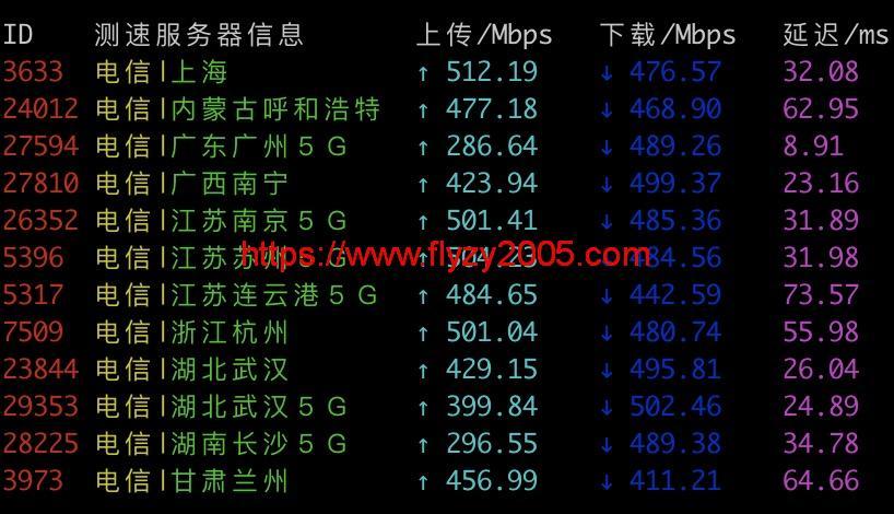 搬瓦工香港电信测速